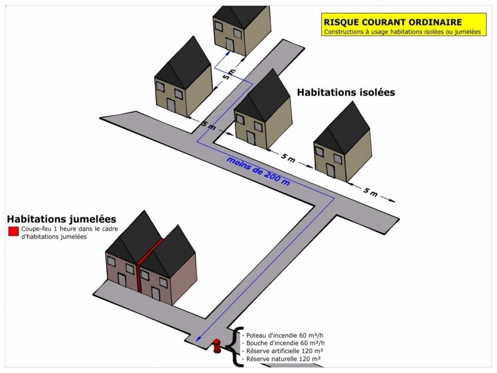 Schéma du risque ordinaire en fonction de la distance du poteau aux habitations