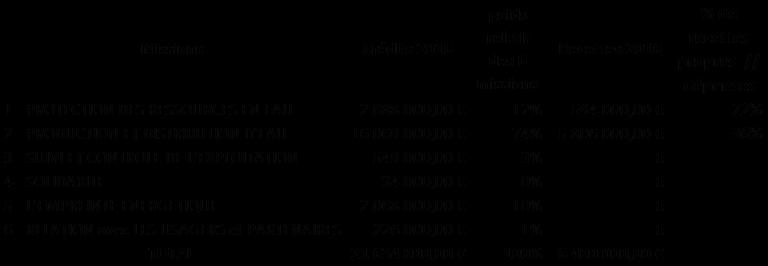 Tableau de répartition des dépenses d'investissement - Collectivité Eau du Bassin Rennais