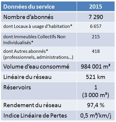 Le nouveau contrat de distribution à Cesson-Sévigné